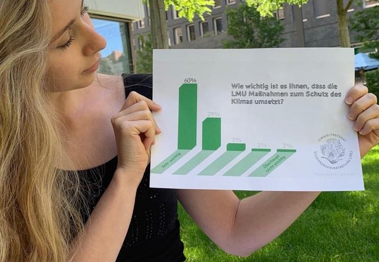 #KlimaCampus: Umfrage zeigt Wunsch nach mehr Klimaschutz an der LMU!